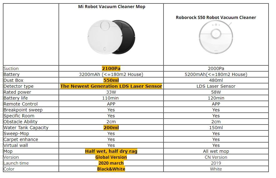 שואב אבק רובוטי – Xiaomi Mi Vacuum Mop Pro החדש כולל ניגוב